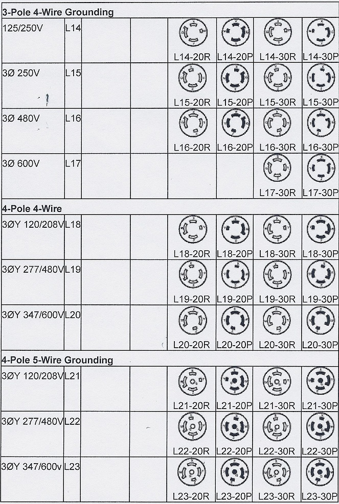 Leviton Nema Receptacle Chart
